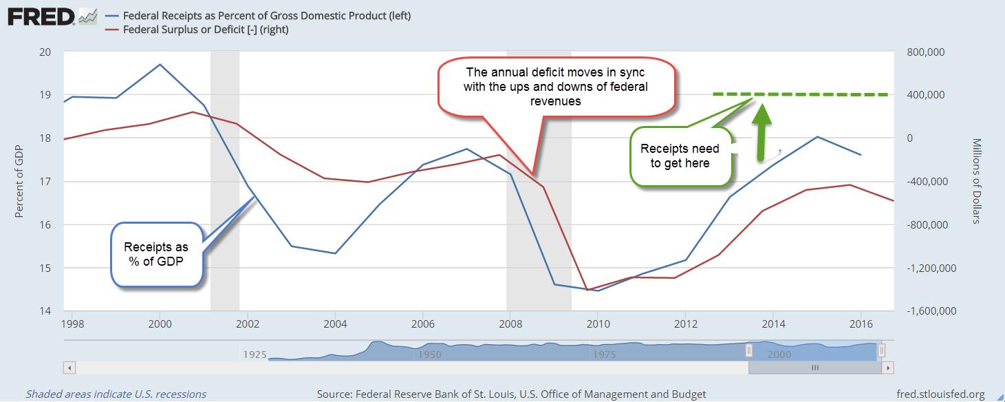 fedreceiptsdeficit1998-2016