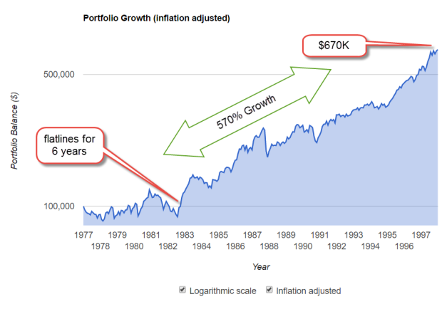 SP500GrowthInflAdj1977-1997