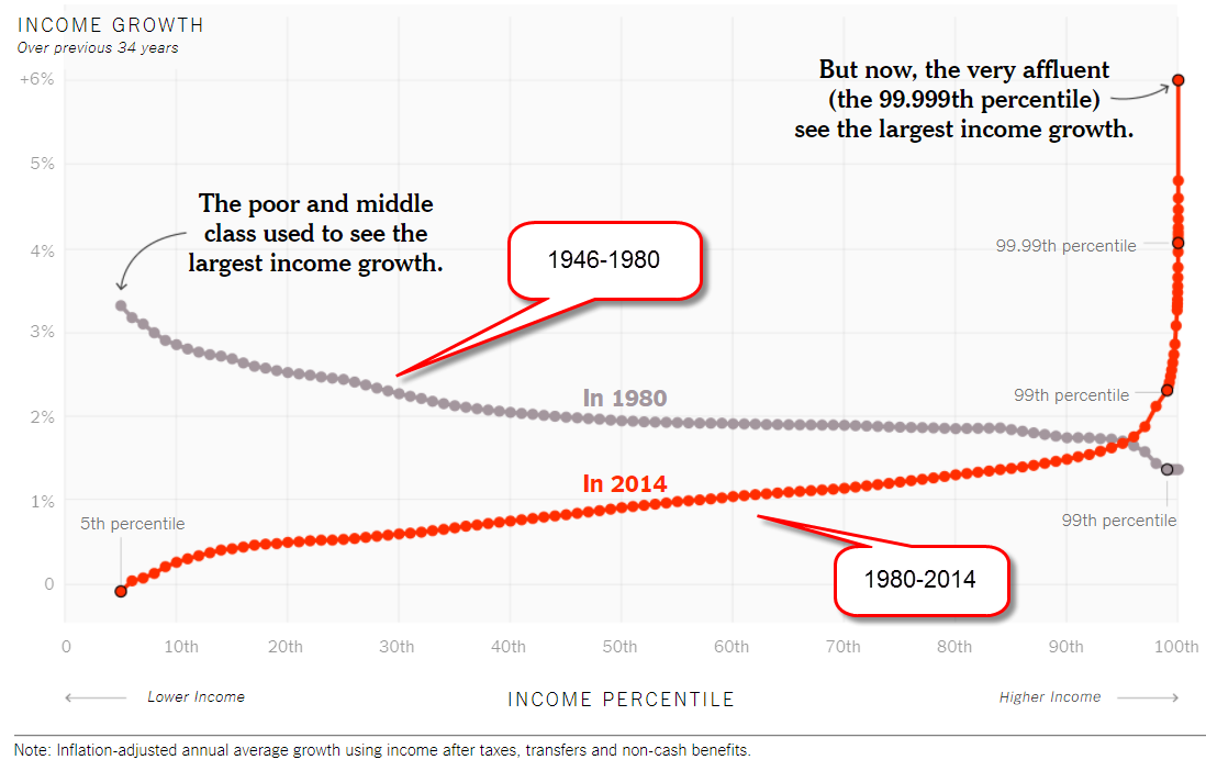 IncomeGrowth1947-2014