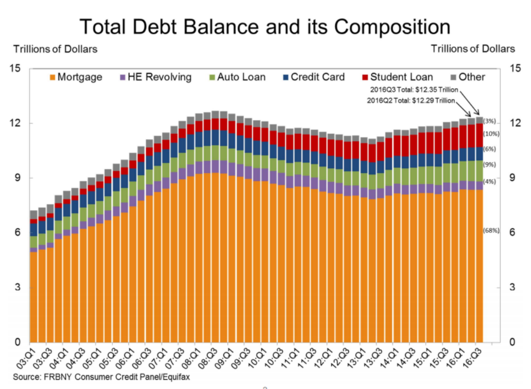 DebtBalance2016.png