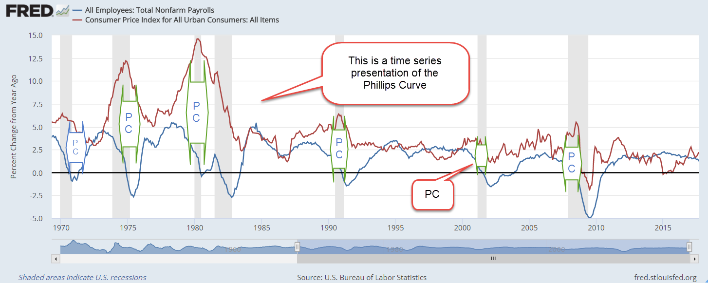 PhillipsCurveRecession