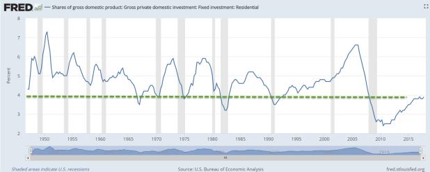 ResInvest