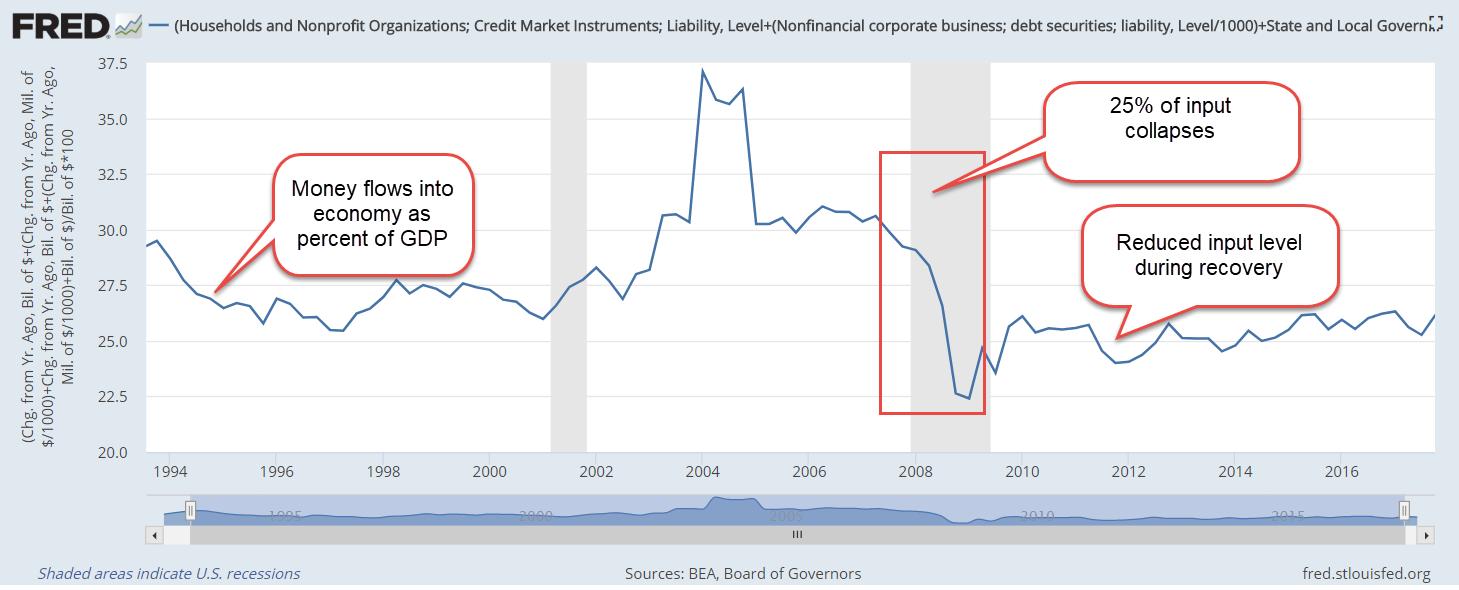 CreditGrowthFedSpendPctGDP