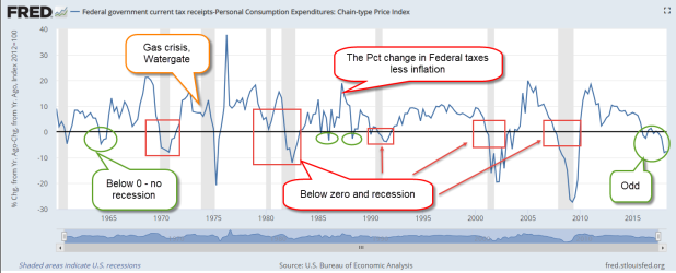 FedTaxLessInflation