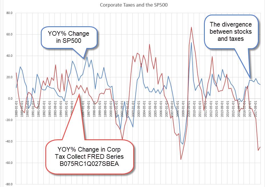 StocksVTaxes