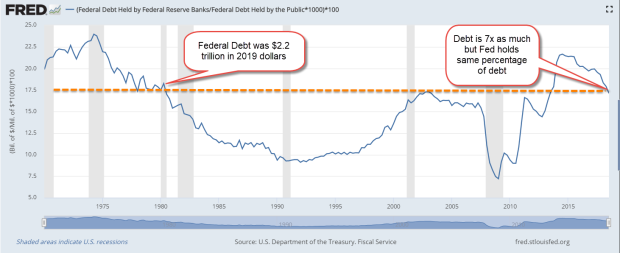 FedResHoldTreasPctDebt